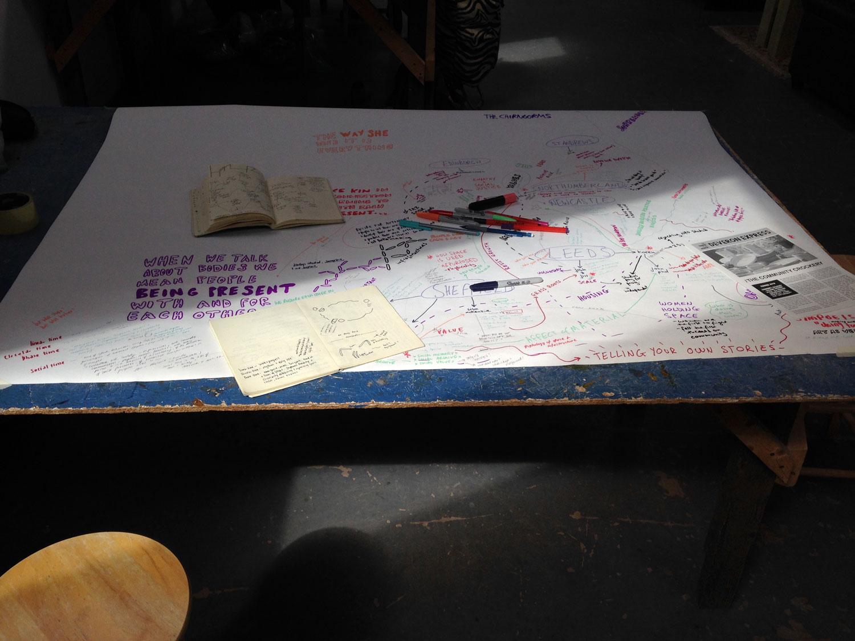 Studio mindmap